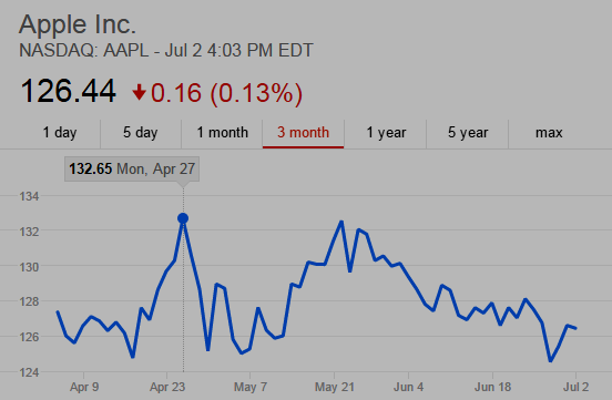 Chart showing Apple stock AAPL was at $132.65 the day before Apple Watch launched