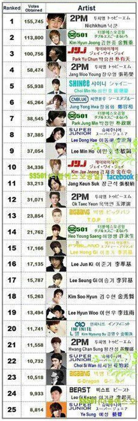 Billy Info: Ranking 50 Artis Lelaki Korea Paling Kacak Pada 2012