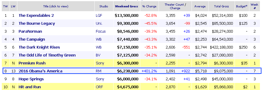 S day box office results 28 images mmff 2013 4th day - Movie box office results this weekend ...