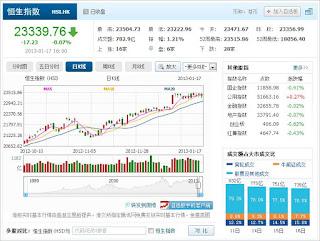 中国株コバンザメ投資 香港ハンセン指数20130117