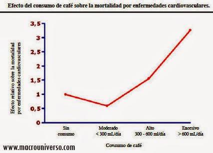 Gráfica o Curva tipo J que muestra la relación entre el consumo de café y mortalidad por enfermedades cardiovasculares.