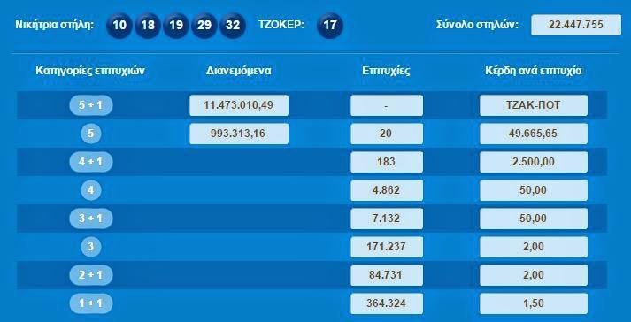 Χαμός με το Τζόκερ: Νέο ΤΖΑΚΠΟΤ που μοιράζει περισσότερα απο 14 εκατομμύρια ευρώ