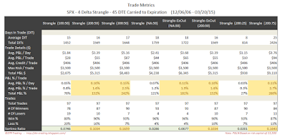Short Options Strangle Trade Metrics SPX 45 DTE 4 Delta Risk:Reward Exits