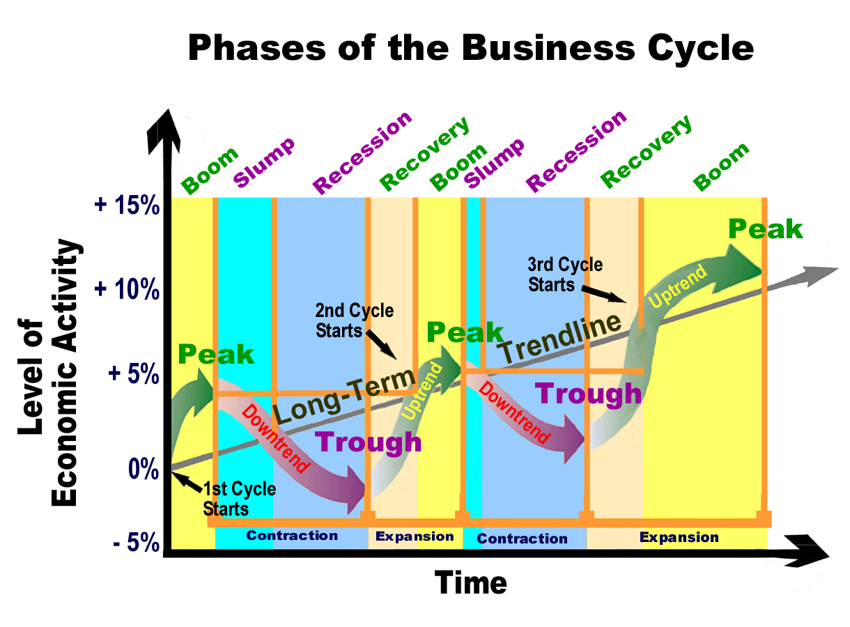 "six phases of the buyer experience cycle Utilize these 6 strategies to drastically speed up your sales cycle  ""a sales  cycle is the series of predictable phases required to sell a product or a service   ""the primary problem with the funnel is the buying process is no longer linear   wordstream's vice president of acquisition and experience design."