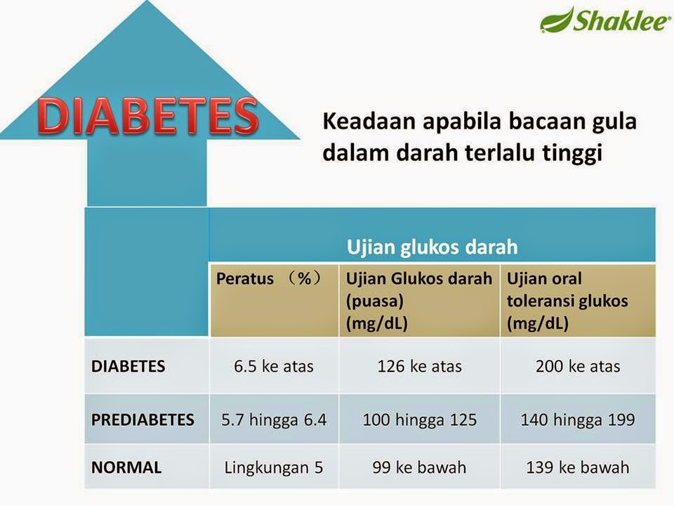 set diabetes shaklee