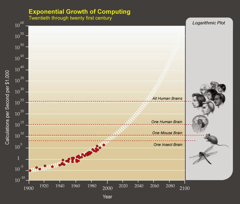 Co będzie za 25 lat? Oto świat przyszłości wg Raya Kurzweila