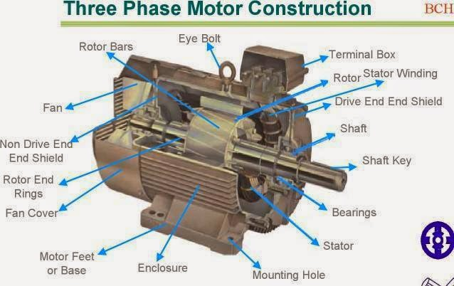 Three phase motor construction electrical blog for 3 phase motor power calculation