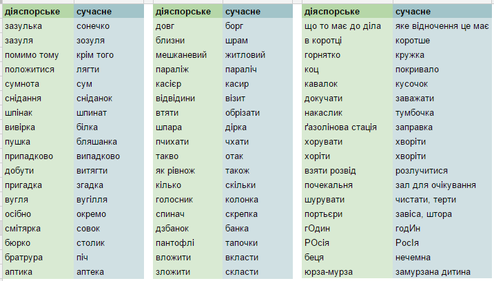 Is Ukrainian Word The Russian