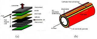 sistem tubular planar SOFC