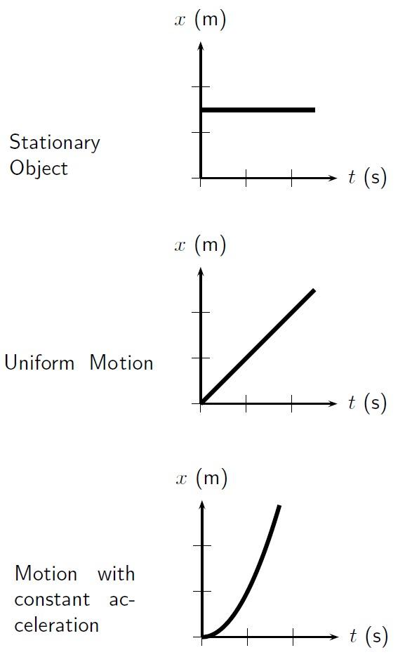 Physics Unit 1 Motion Look Good Study Hard