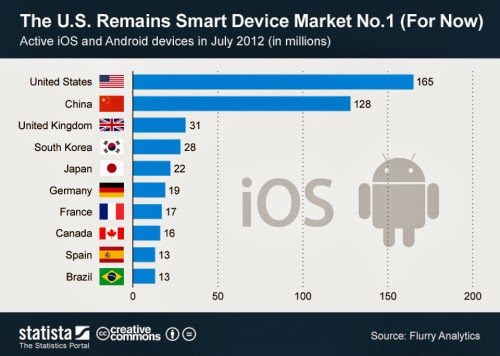Android is no 1, But iOS gains 6% of new users