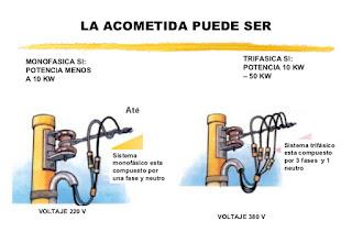 """""""Acometida Eléctrica para una Vivienda1"""""""