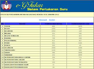 Statistik Pertukaran Guru Sekolah Menengah dan Rendah Antara Negeri