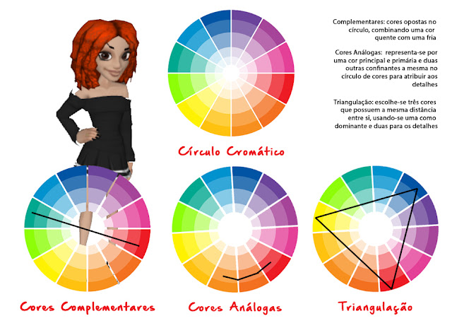Esquema básico de cores complementares, análogas e triangulação de cores, por Mineira sem Freio