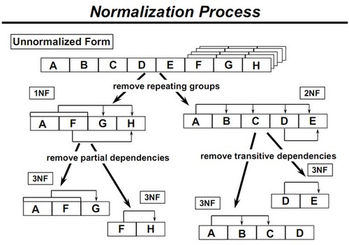 Management information systems march 2013 for Table design normalization