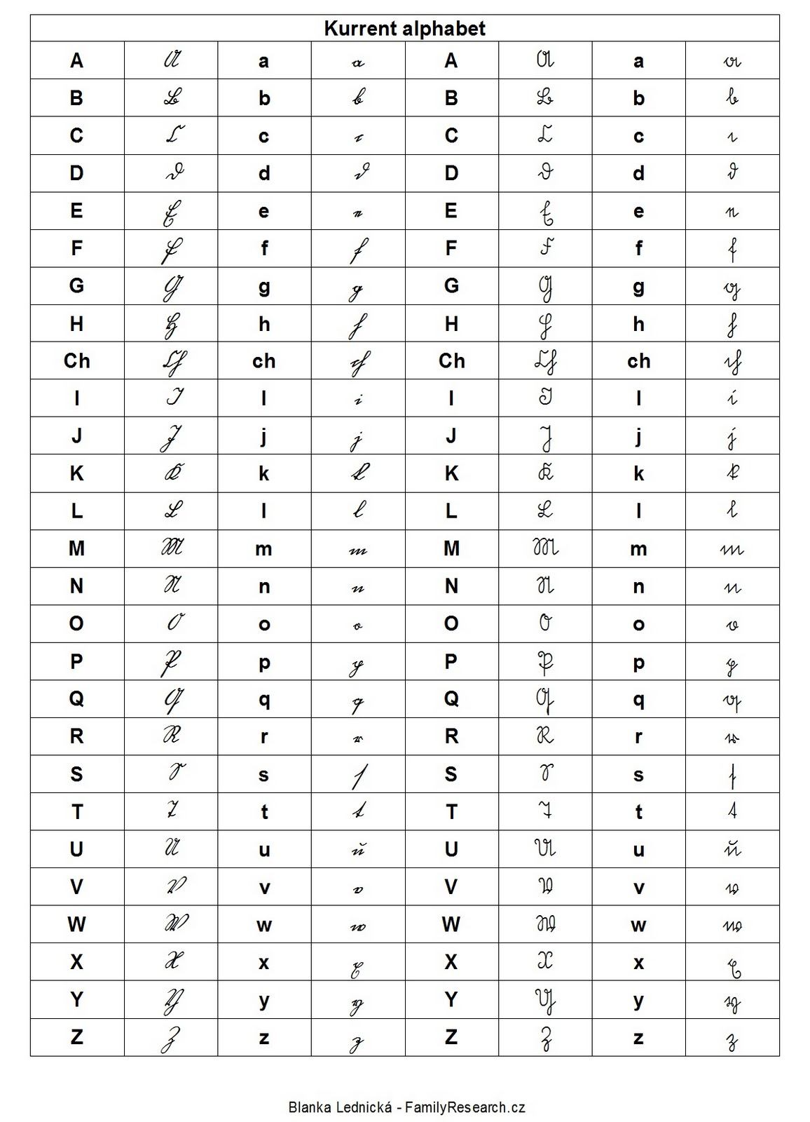 Czech genealogy for beginners old scripts fonts this table is composed by calligraphic form of the letters you must take into account that not all vicars and their cooperators used the calligraphic form thecheapjerseys Gallery