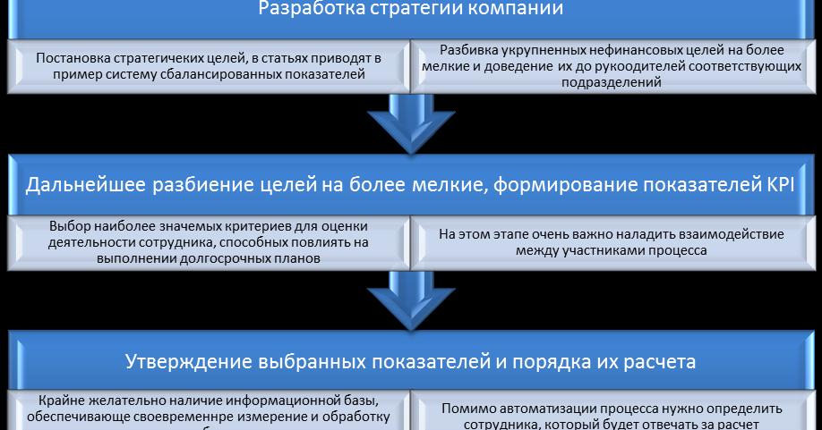 Схемы оптимизации выплат по заработной плате
