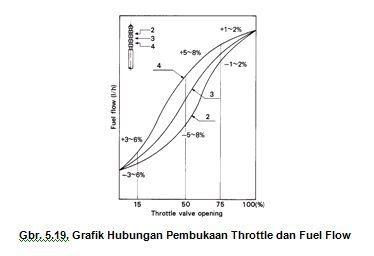 Grafik Pembukaan Trhottle  Valve Karburator