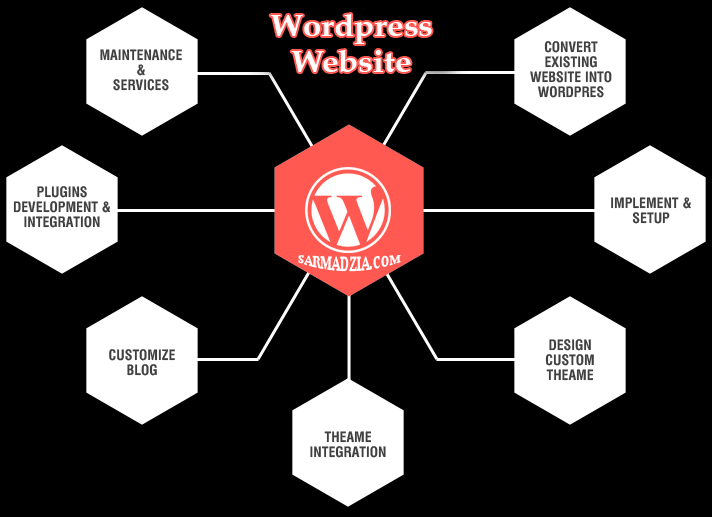 How to Create Professional Business WordPress website No Coding Required