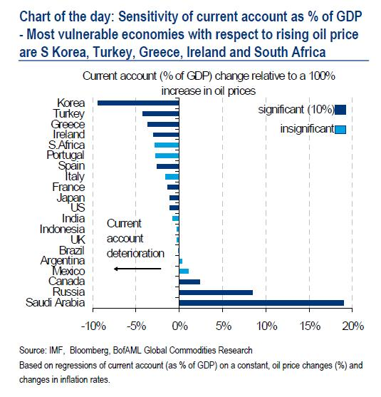 Sensibilidad en %PIB que aumentaría el déficit comercial (Fuente: http://ftalphaville.ft.com/blog/2011/02/25/498686/the-eurozone-crisis-oil-shock-nexus/)