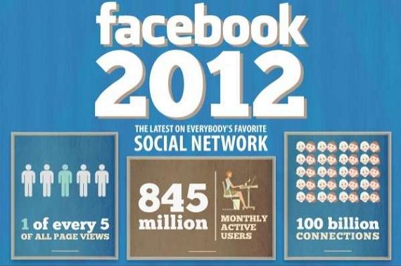 Facebook dari Tahun ke Tahun