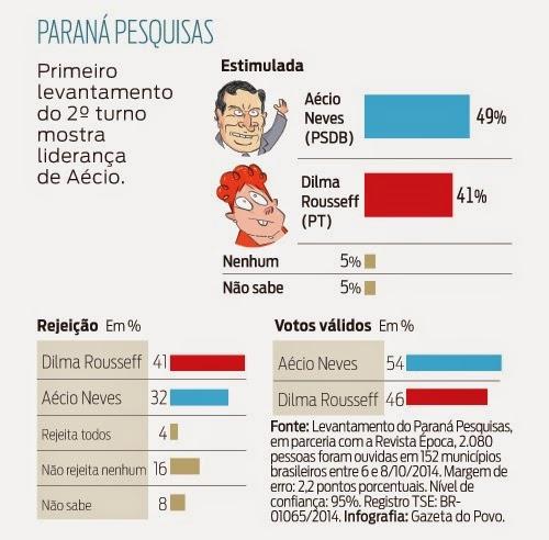 Encuestas Brasil, vence Aécio Neves