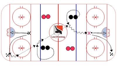 Loz Hockey.  Ressource gratuite regroupant trucs, conseils, vidéos et exercices pour les joueurs et entraîneurs de hockey