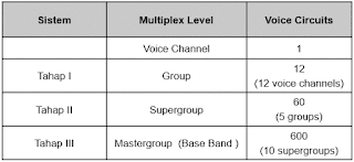 Hierarki FDM