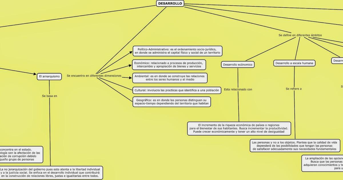 El blog de jair beltr n desarrollo contempor neo mapa for Que es el estilo contemporaneo