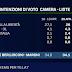 Il sondaggio politico elettorale EMG al TG LA7 di Mentana