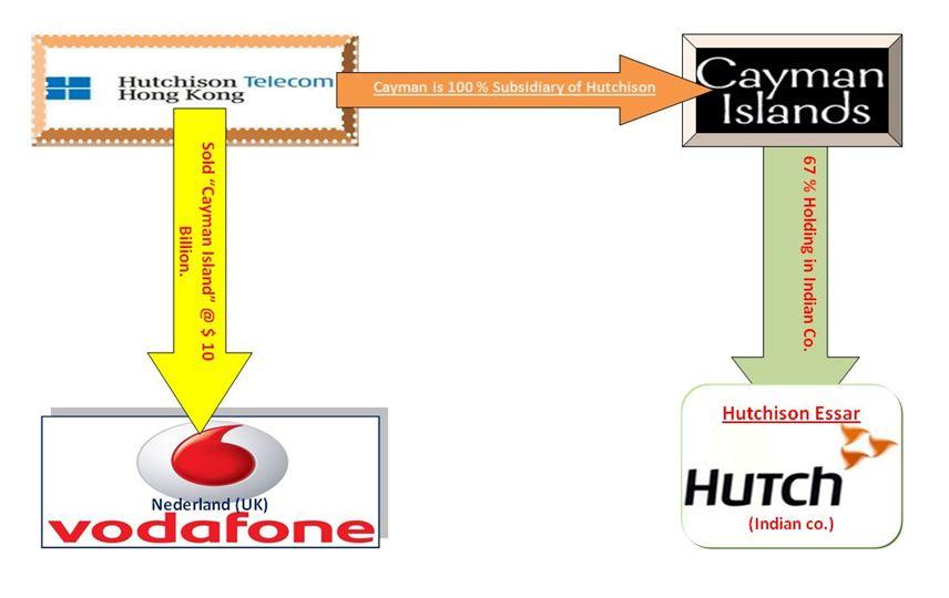Vodafone income tax case study summary