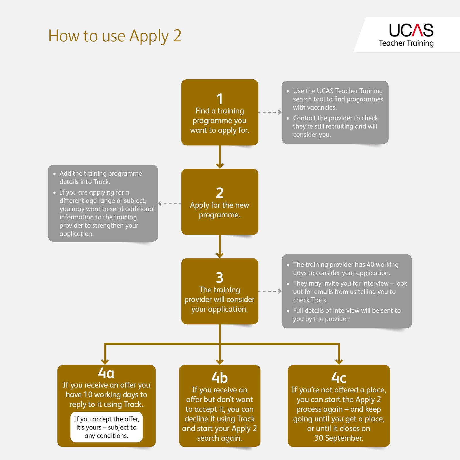 advice completing ucas personal statement Ucas personal statement mind map  guidance on completing the form can be found on the ucas website and it's a good  ucas advice or speak to ucas.