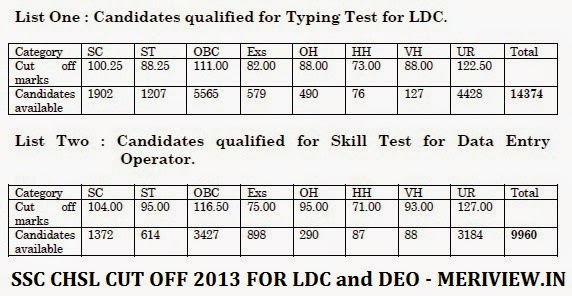 SSC CHSL CUT OFF MARKS - SSC Combined Higher Secondary Level LDC DEO CUT OFF 2014 2013 2012 2011