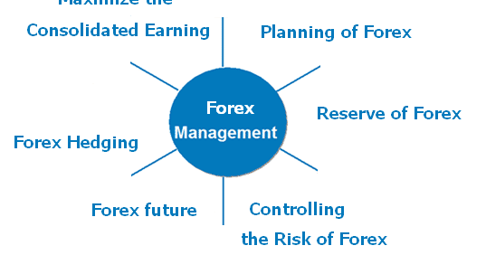 Forex point of control