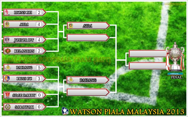 Live Streaming Sarawak vs Sime Darby 5 Oktober 2013 - Piala Malaysia