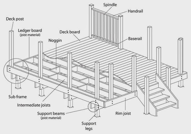 Handyman How 2  How To Build A Deck