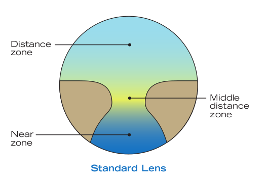Mellis Eyecare: A Guide to Modern Varifocals