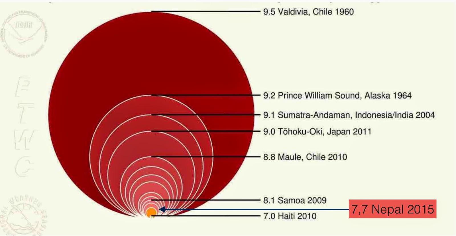 Confronto di terremoti storici e recenti sulla base della loro energia rilasciata