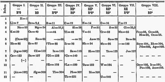Tabla peridica de los elementos historia de los inventos tabla peridica muy parecida a las actuales asignando una masa atmica y que adems poda predecir elementos an no descubiertos en esa fecha urtaz Images