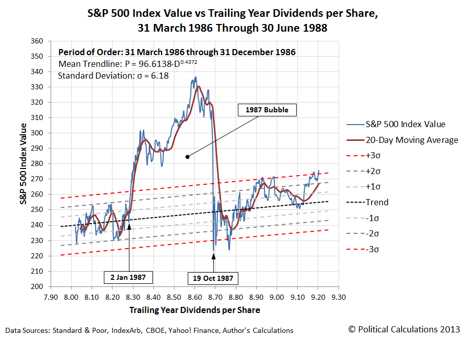 S&P 500 Index Value vs Trailing Year Dividends per Share, 31 March 1986 to 30 June 1988 - Black Monday Stock Market Crash
