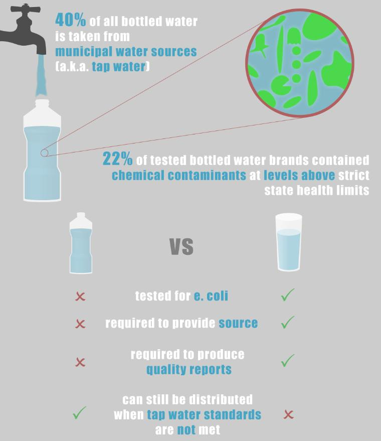 """bottled water and tap water essay Tap vs bottled water """"the story of bottled water"""" a summary of an article or essay helps someone who tap water may be better than bottled water in that."""