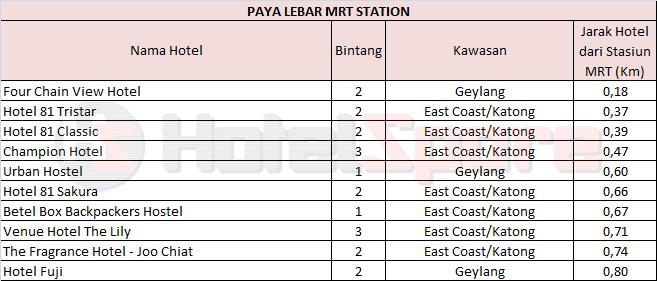 Cari Dan Booking Hotel Dekat Paya Lebar MRT
