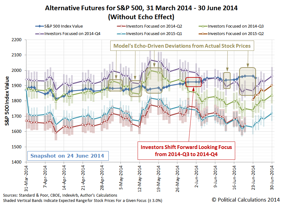 Annotated Alternative Futures for S&P 500 from 31 March 2014 through 30 June 2014, Snapshot on 2014-06-24