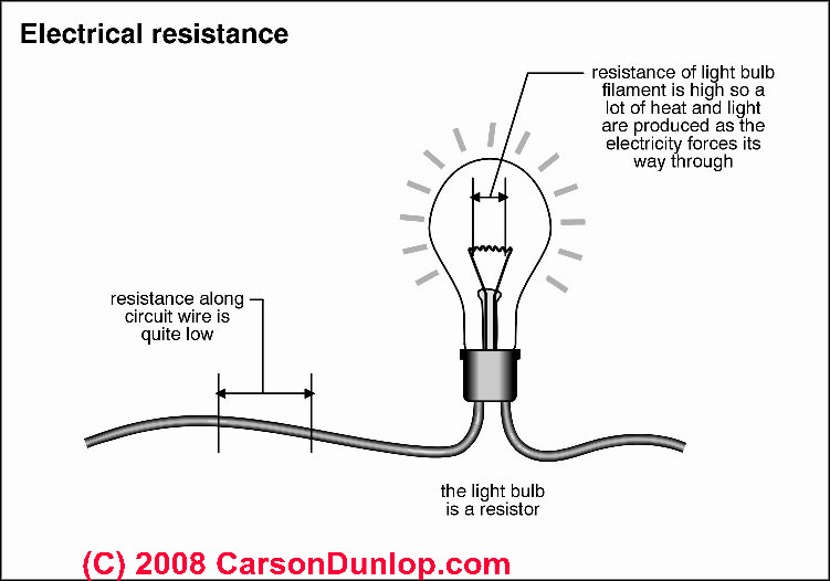 Resistance And Ohm S Law Science Year 6 Extra