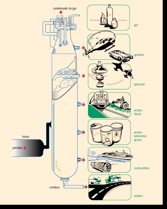 Torre de Destilación de Petróleo
