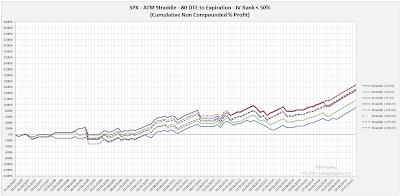 SPX Short Options Straddle Equity Curves - 80 DTE - IV Rank < 50 - Risk:Reward 25% Exits