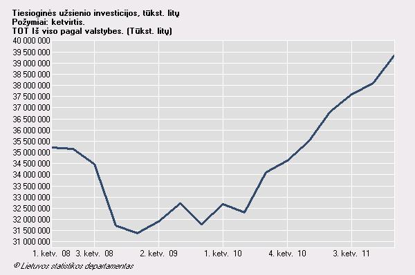 Tiesioginės užsienio investicijos Lietuvoje