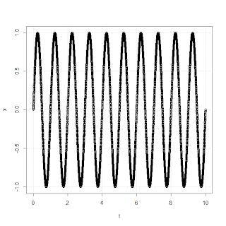 Sine wave R programming