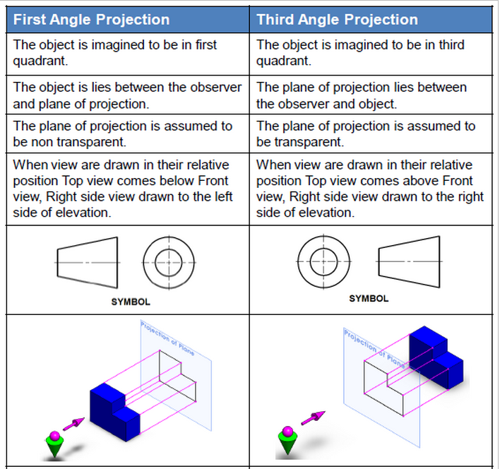 Mechanical Engineers Blog First Angle And Third Angle Projection
