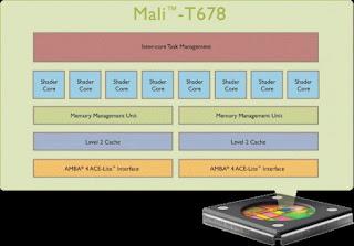 GPU ARM Second Generation Mali-T600 Series